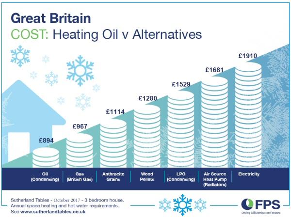 Heating Oil v Alternatives