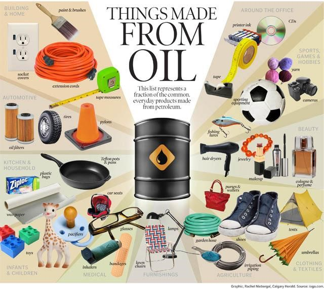 Things Made From Oil